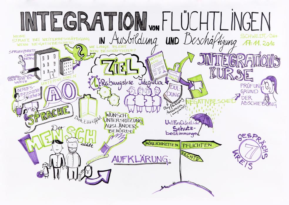 Integration von Fluechtlingen-Konferenz-fbb-Illugraefin-Graphic Recording